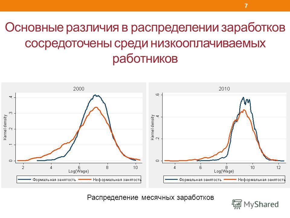 Основные различия в распределении заработков сосредоточены среди низкооплачиваемых работников Распределение месячных заработков 7