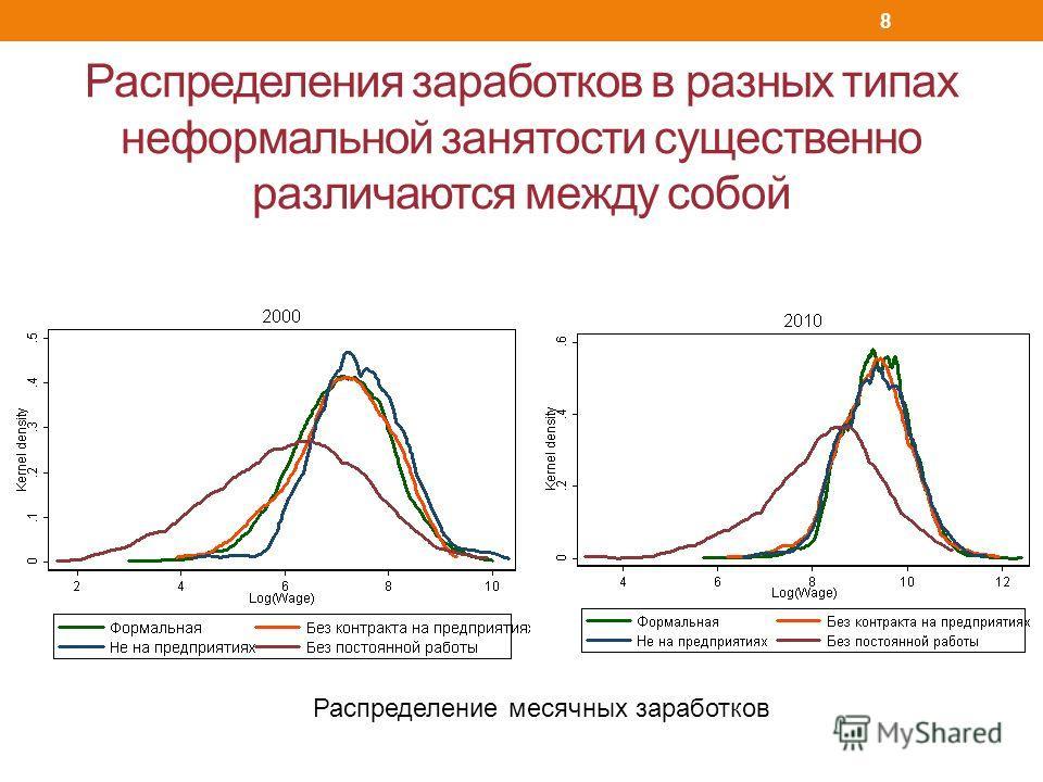 Распределения заработков в разных типах неформальной занятости существенно различаются между собой Распределение месячных заработков 8