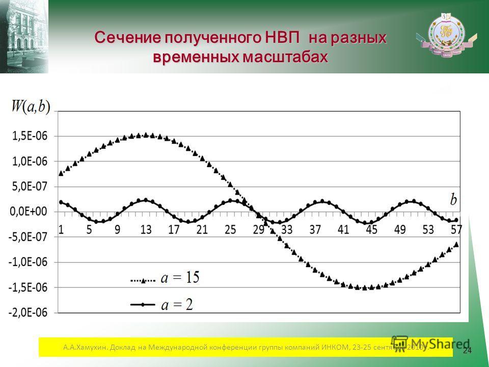 24 Сечение полученного НВП на разных временных масштабах А.А.Хамухин. Доклад на Международной конференции группы компаний ИНКОМ, 23-25 сентября 2010 г.