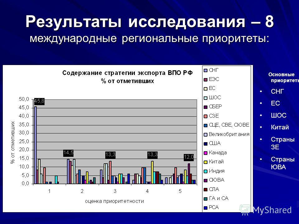 Результаты исследования – 8 международные региональные приоритеты: Основные приоритеты: СНГ ЕС ШОС Китай Страны ЗЕ Страны ЮВА