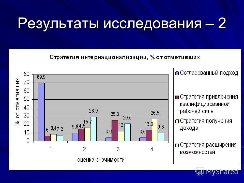 Результаты исследования – 2