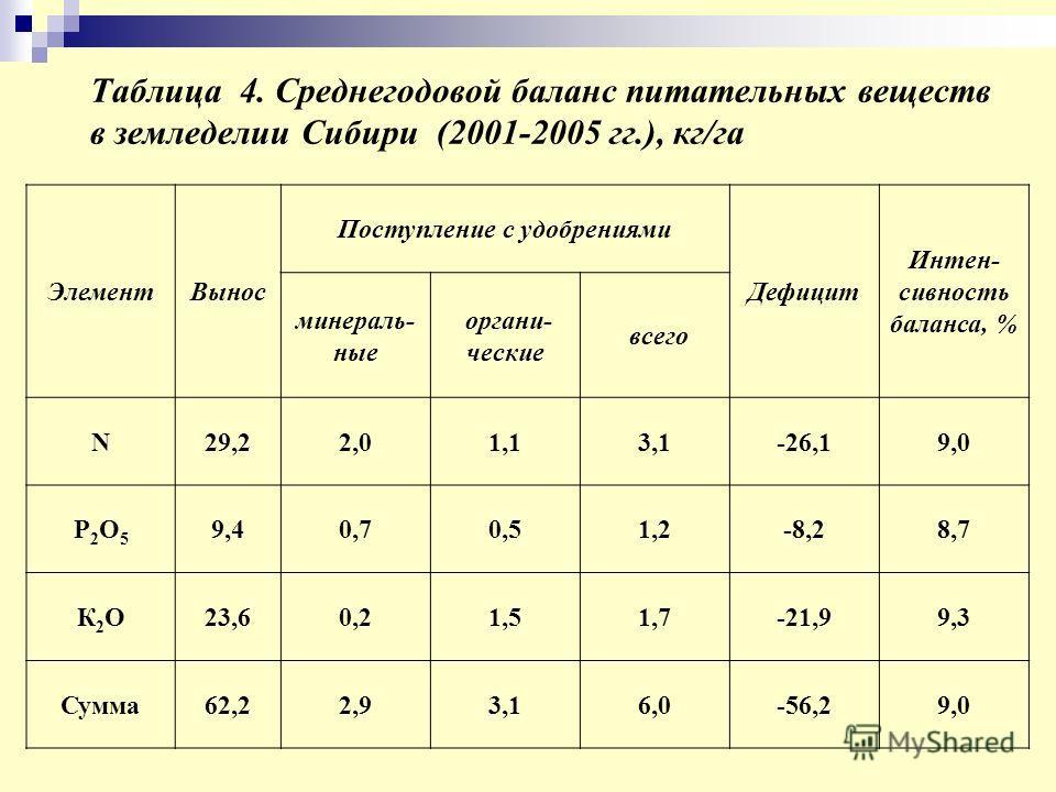 Таблица 4. Среднегодовой баланс питательных веществ в земледелии Сибири (2001-2005 гг.), кг/га ЭлементВынос Поступление с удобрениями Дефицит Интен- сивность баланса, % минераль- ные органи- ческие всего N29,22,01,13,1-26,19,0 Р2О5Р2О5 9,40,70,51,2-8