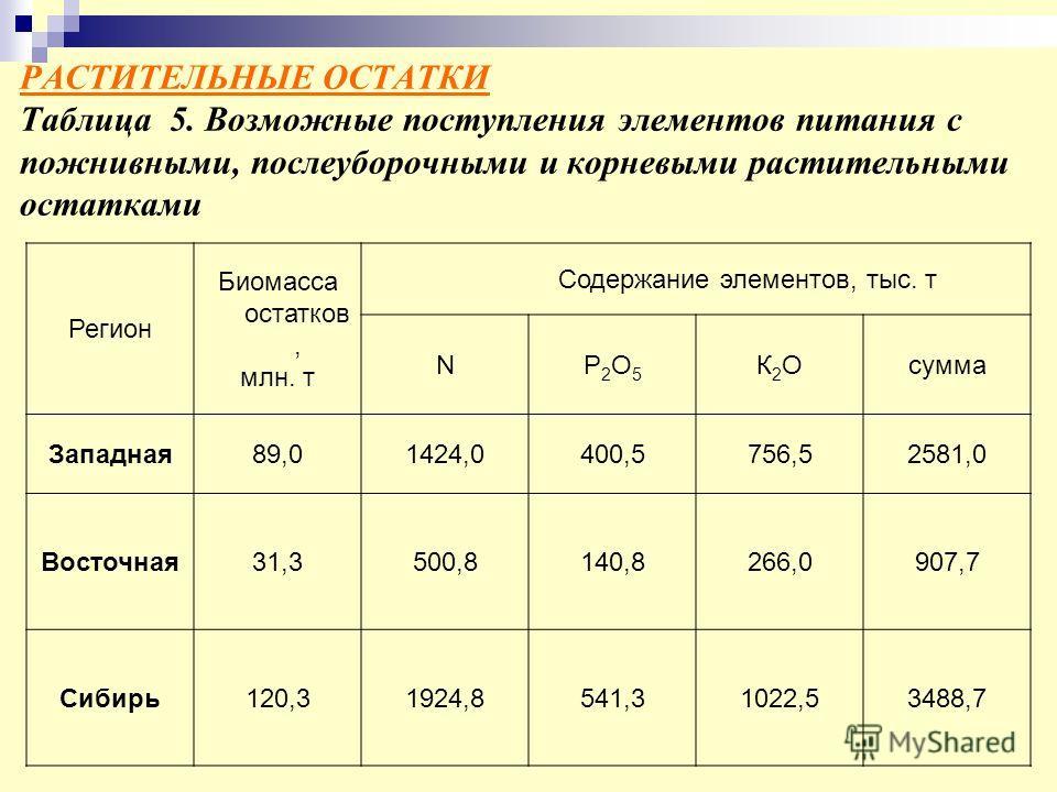 РАСТИТЕЛЬНЫЕ ОСТАТКИ Таблица 5. Возможные поступления элементов питания с пожнивными, послеуборочными и корневыми растительными остатками Регион Биомасса остатков, млн. т Содержание элементов, тыс. т NР2О5Р2О5 К2ОК2Осумма Западная89,01424,0400,5756,5