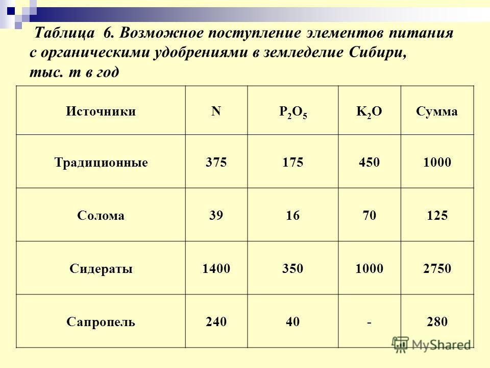 Таблица 6. Возможное поступление элементов питания с органическими удобрениями в земледелие Сибири, тыс. т в год ИсточникиNP2O5P2O5 K2OK2OСумма Традиционные3751754501000 Солома391670125 Сидераты140035010002750 Сапропель24040-280