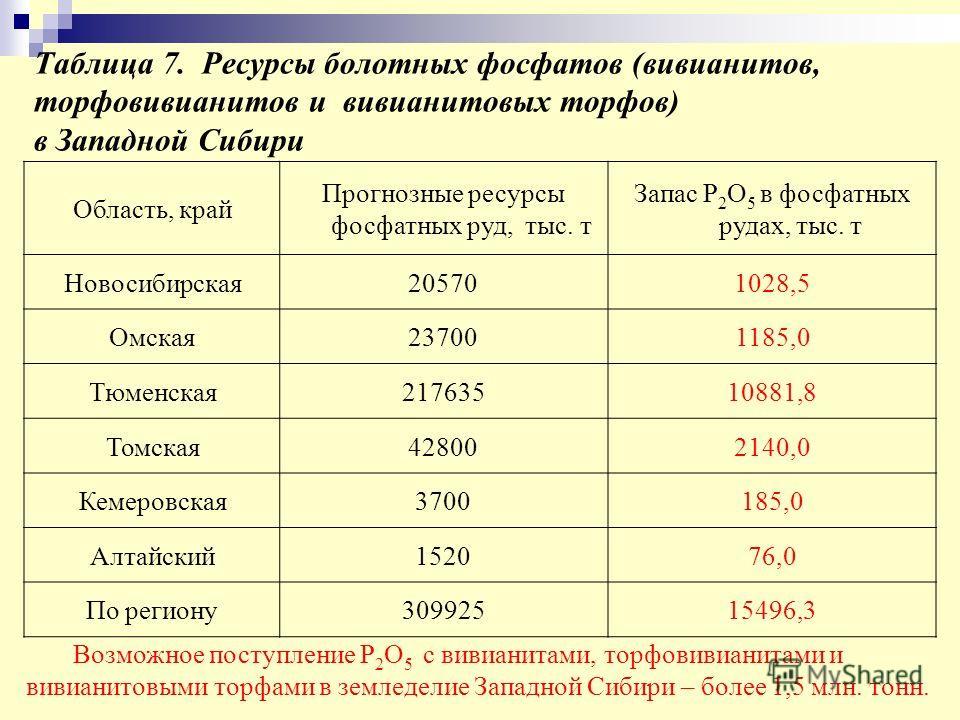 Таблица 7. Ресурсы болотных фосфатов (вивианитов, торфовивианитов и вивианитовых торфов) в Западной Сибири Область, край Прогнозные ресурсы фосфатных руд, тыс. т Запас Р 2 О 5 в фосфатных рудах, тыс. т Новосибирская205701028,5 Омская237001185,0 Тюмен