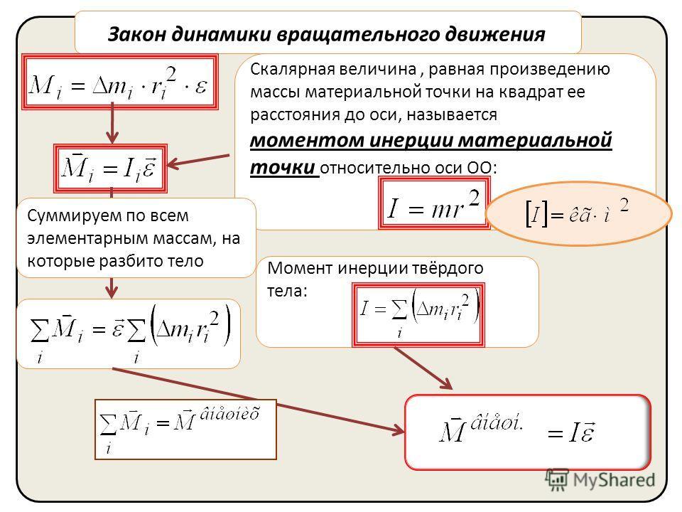 Скалярная величина, равная произведению массы материальной точки на квадрат ее расстояния до оси, называется моментом инерции материальной точки относительно оси ОО: Закон динамики вращательного движения Суммируем по всем элементарным массам, на кото