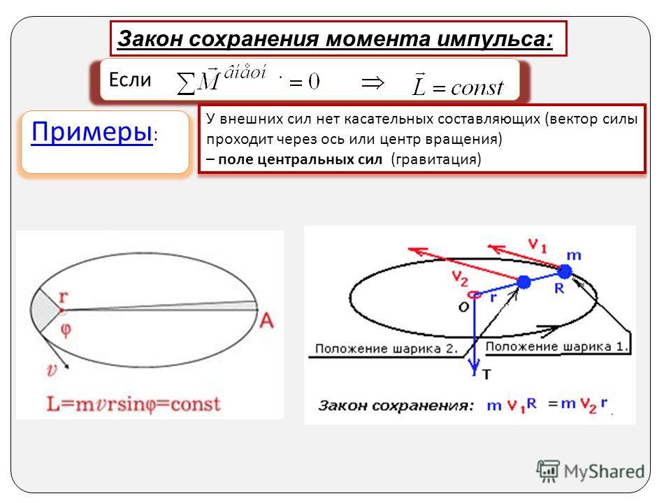 Если Закон сохранения момента импульса: Примеры Примеры : У внешних сил нет касательных составляющих (вектор силы проходит через ось или центр вращения) – поле центральных сил (гравитация) У внешних сил нет касательных составляющих (вектор силы прохо