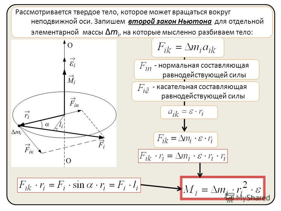 Рассмотривается твердое тело, которое может вращаться вокруг неподвижной оси. Запишем второй закон Ньютона для отдельной элементарной массы Δm i, на которые мысленно разбиваем тело: - нормальная составляющая равнодействующей силы - касательная состав