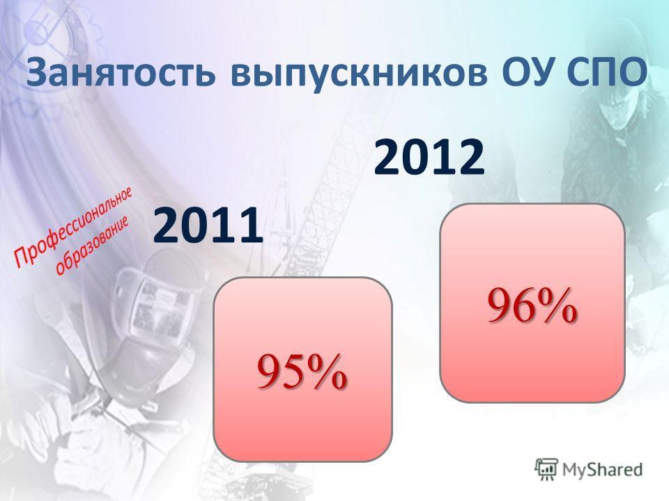 Занятость выпускников ОУ СПО 2012 2011 95% 96%