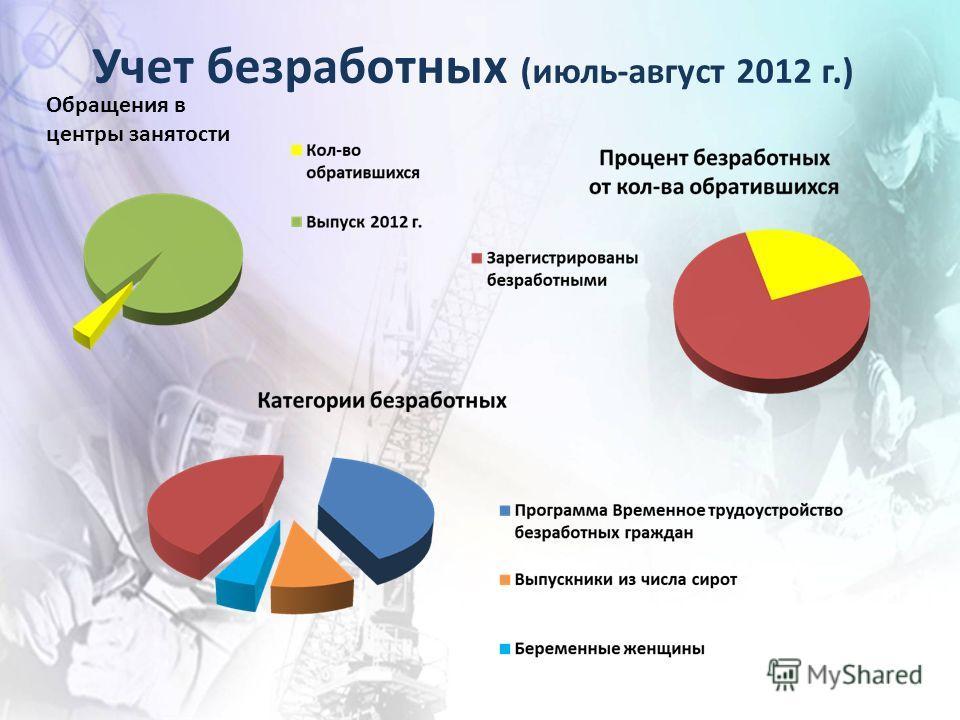 Учет безработных (июль-август 2012 г.) Обращения в центры занятости