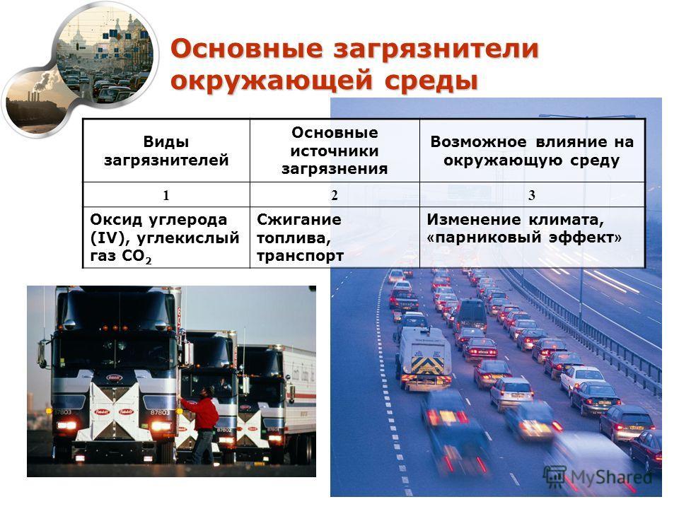 Основные загрязнители окружающей среды Виды загрязнителей Основные источники загрязнения Возможное влияние на окружающую среду 123 Оксид углерода (IV), углекислый газ СО 2 Сжигание топлива, транспорт Изменение климата, « парниковый эффект »