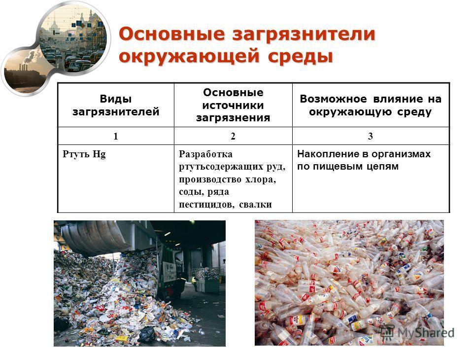 Основные загрязнители окружающей среды Виды загрязнителей Основные источники загрязнения Возможное влияние на окружающую среду 123 Ртуть HgРазработка ртутьсодержащих руд, производство хлора, соды, ряда пестицидов, свалки Накопление в организмах по пи