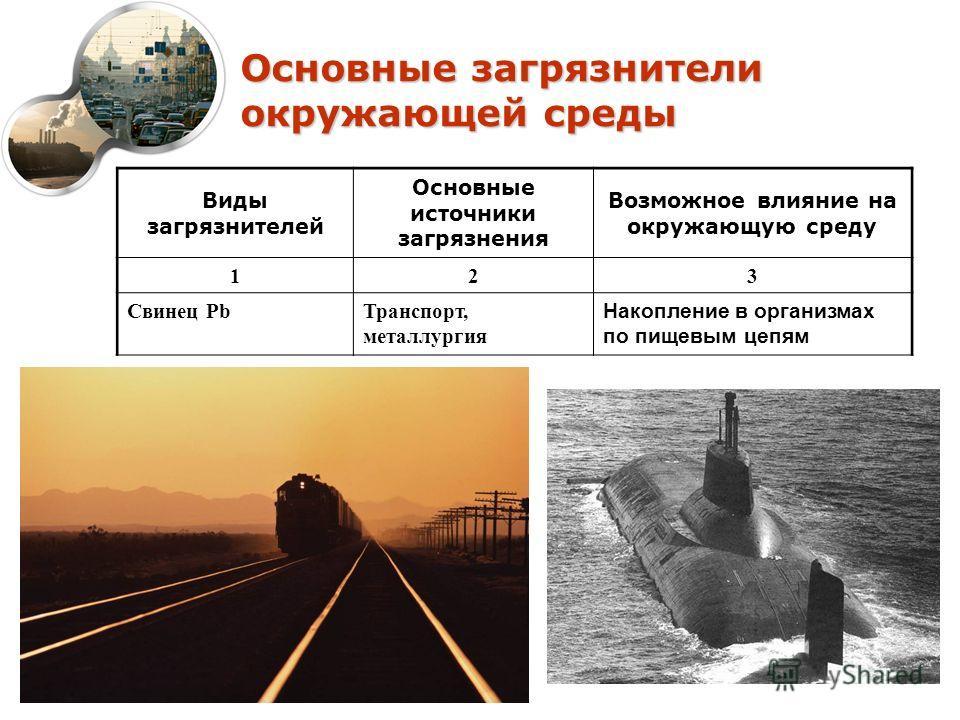 Основные загрязнители окружающей среды Виды загрязнителей Основные источники загрязнения Возможное влияние на окружающую среду 123 Свинец PbТранспорт, металлургия Накопление в организмах по пищевым цепям