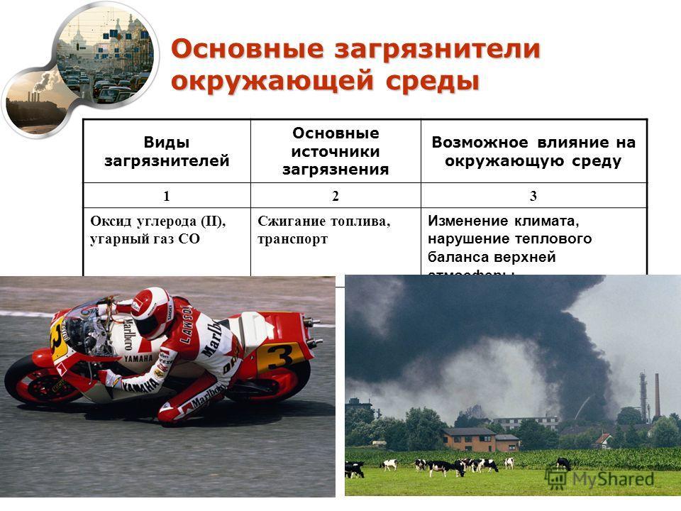 Основные загрязнители окружающей среды Виды загрязнителей Основные источники загрязнения Возможное влияние на окружающую среду 123 Оксид углерода (II), угарный газ СО Сжигание топлива, транспорт Изменение климата, нарушение теплового баланса верхней