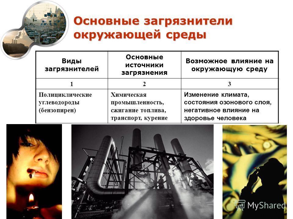 Основные загрязнители окружающей среды Виды загрязнителей Основные источники загрязнения Возможное влияние на окружающую среду 123 Полициклические углеводороды (бензопирен) Химическая промышленность, сжигание топлива, транспорт, курение Изменение кли