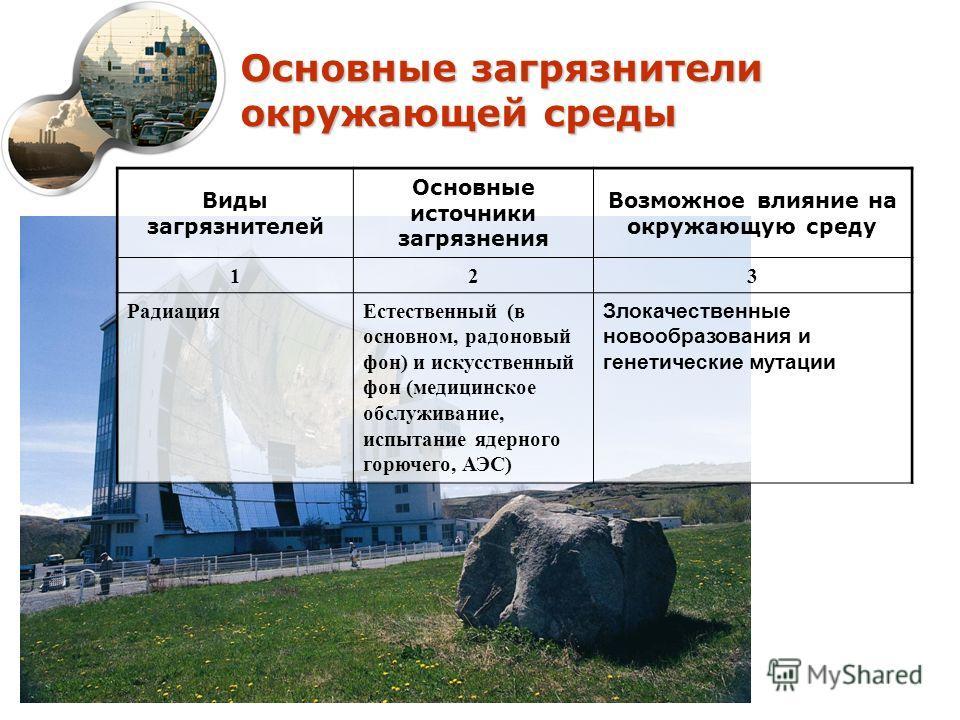 Основные загрязнители окружающей среды Виды загрязнителей Основные источники загрязнения Возможное влияние на окружающую среду 123 РадиацияЕстественный (в основном, радоновый фон) и искусственный фон (медицинское обслуживание, испытание ядерного горю