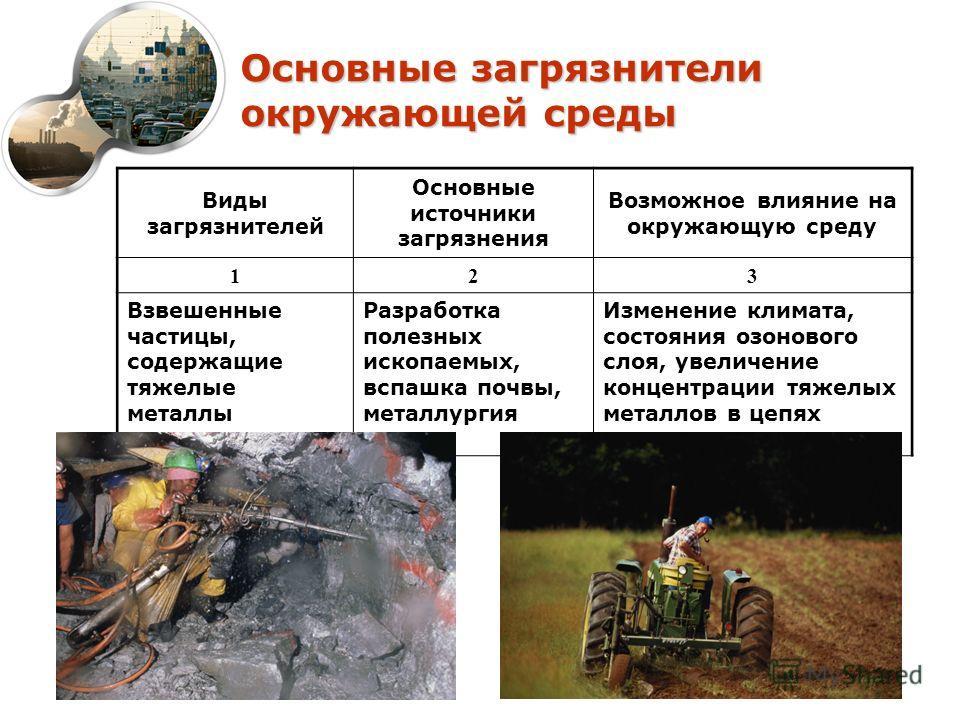 Основные загрязнители окружающей среды Виды загрязнителей Основные источники загрязнения Возможное влияние на окружающую среду 123 Взвешенные частицы, содержащие тяжелые металлы Разработка полезных ископаемых, вспашка почвы, металлургия Изменение кли