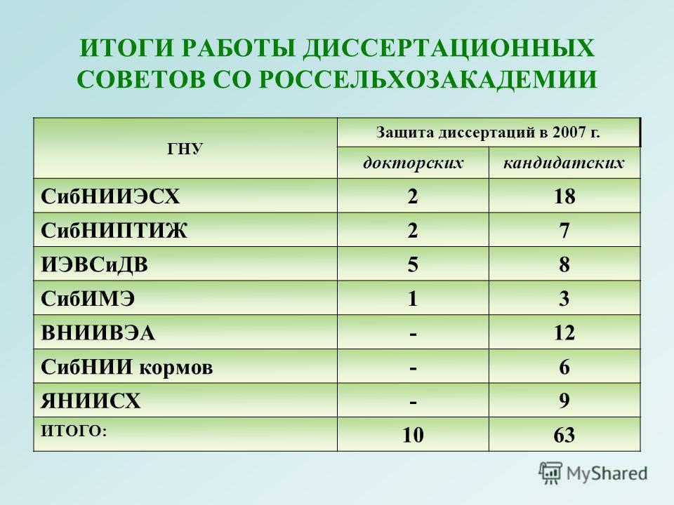 ИТОГИ РАБОТЫ ДИССЕРТАЦИОННЫХ СОВЕТОВ СО РОССЕЛЬХОЗАКАДЕМИИ ГНУ Защита диссертаций в 2007 г. докторскихкандидатских СибНИИЭСХ218 СибНИПТИЖ27 ИЭВСиДВ58 СибИМЭ13 ВНИИВЭА-12 СибНИИ кормов-6 ЯНИИСХ-9 ИТОГО: 1063