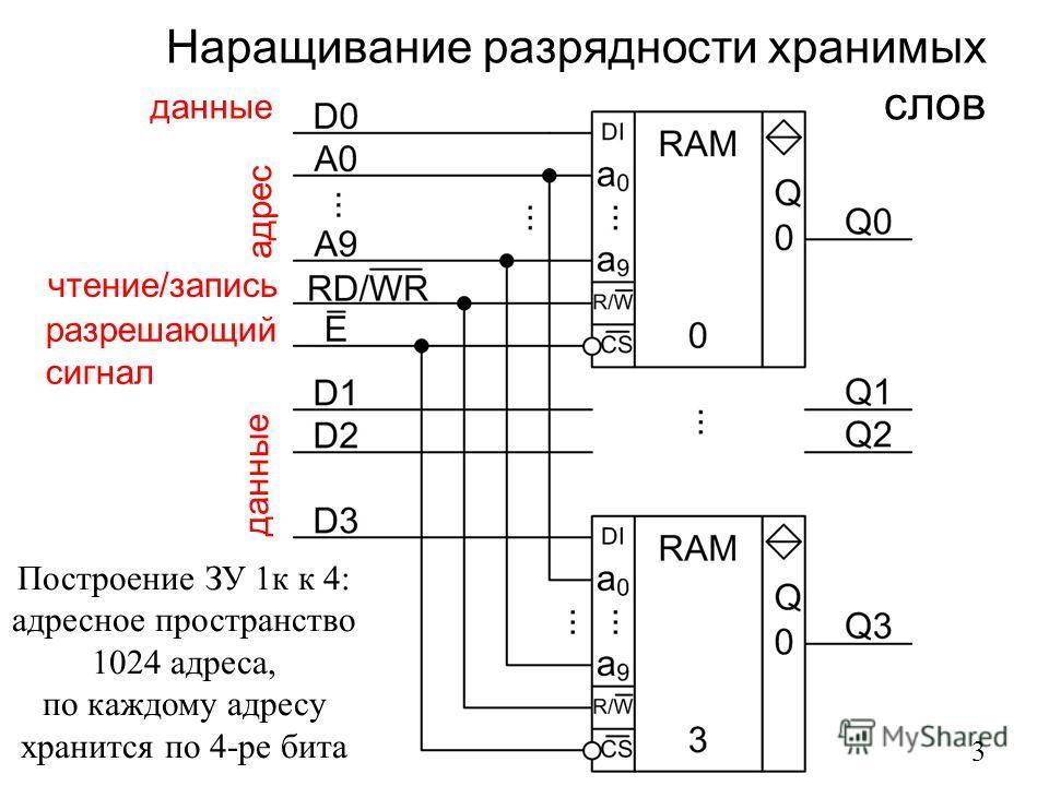 Наращивание разрядности хранимых слов 3 данные адрес чтение/запись разрешающий сигнал Построение ЗУ 1к к 4: адресное пространство 1024 адреса, по каждому адресу хранится по 4-ре бита