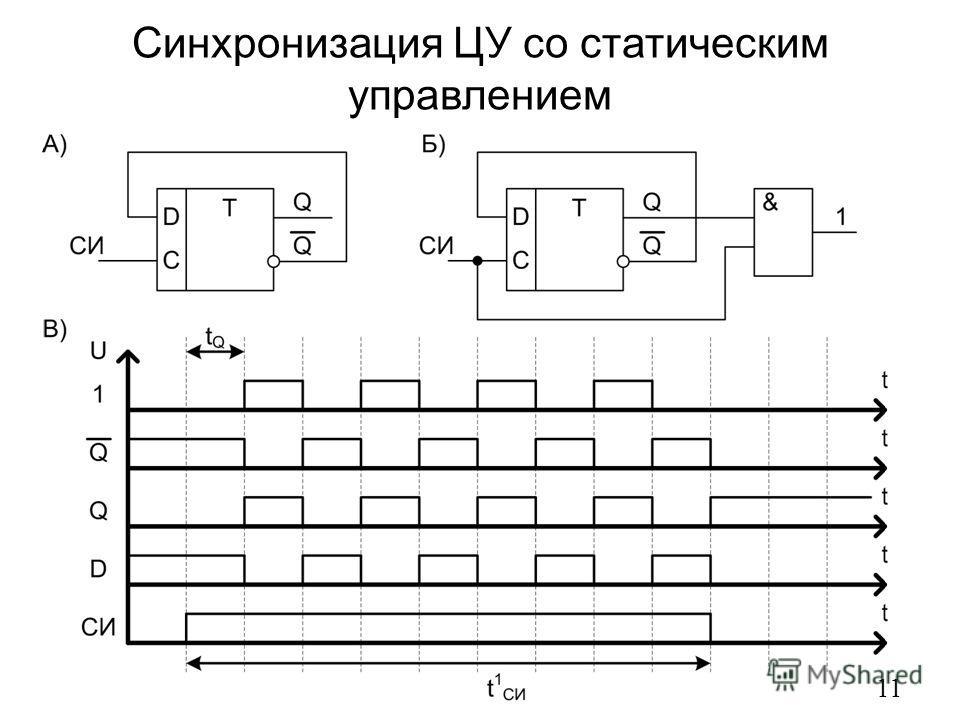 Синхронизация ЦУ со статическим управлением 11