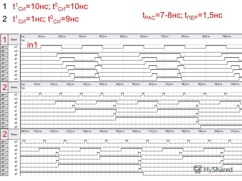 17 1 2 2 in1 t 1 СИ =10нс; t 0 СИ =10нс1 t 1 СИ =1нс; t 0 СИ =9нс2 t РАС =7-8нс; t ПЕР =1,5нс