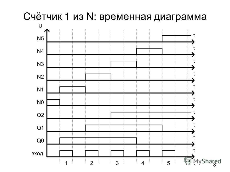 Счётчик 1 из N: временная диаграмма 8