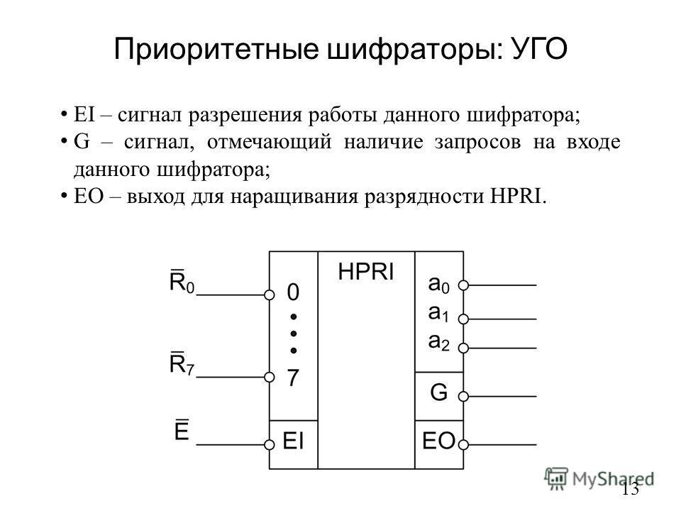 Приоритетные шифраторы: УГО 13 EI – сигнал разрешения работы данного шифратора; G – сигнал, отмечающий наличие запросов на входе данного шифратора; EO – выход для наращивания разрядности HPRI.