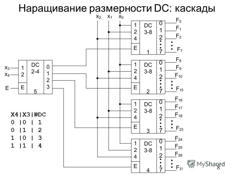 Наращивание размерности DC: каскады 8 X4|X3|DC 0 |0 | 1 0 |1 | 2 1 |0 | 3 1 |1 | 4