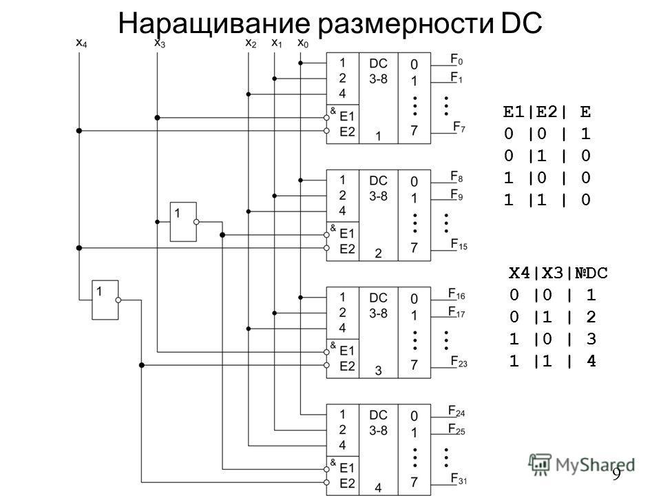Наращивание размерности DC 9 X4|X3|DC 0 |0 | 1 0 |1 | 2 1 |0 | 3 1 |1 | 4 E1|E2| E 0 |0 | 1 0 |1 | 0 1 |0 | 0 1 |1 | 0