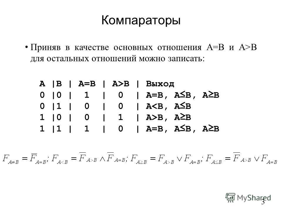 Компараторы 3 Приняв в качестве основных отношения А=В и А>В для остальных отношений можно записать: A |B | A=B | A>B | Выход 0 |0 | 1 | 0 | A=B, AB, AB 0 |1 | 0 | 0 | AB, AB 1 |1 | 1 | 0 | A=B, AB, AB