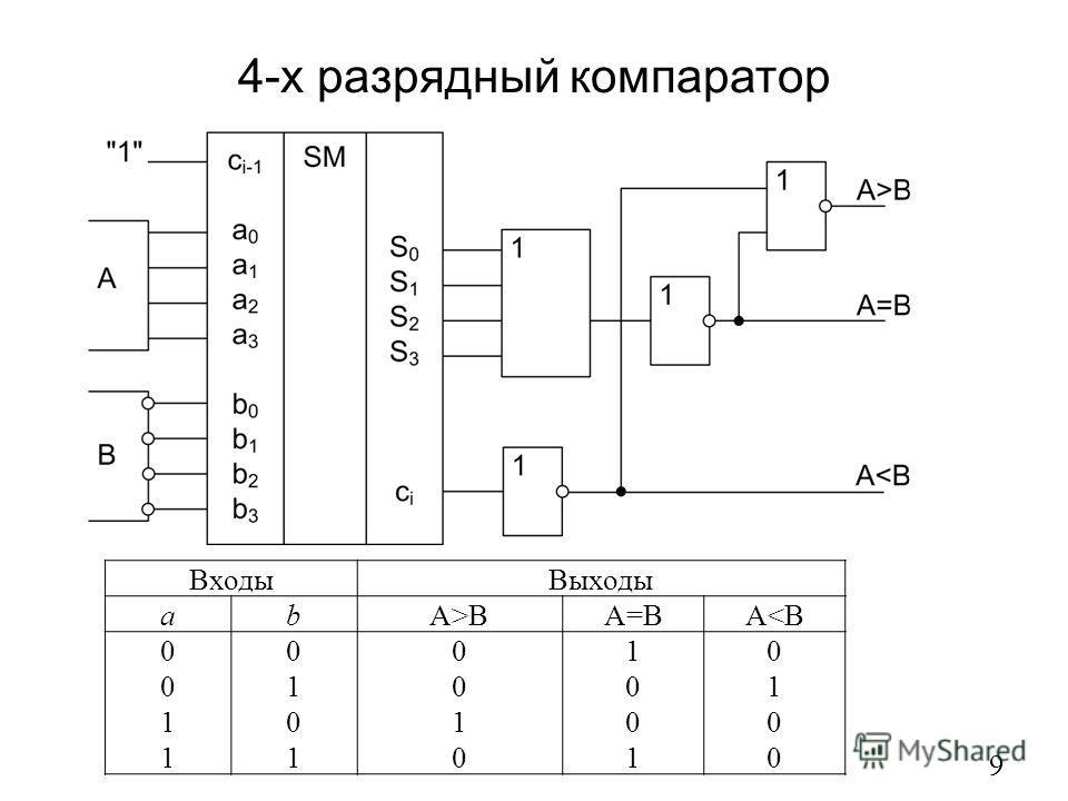 4-х разрядный компаратор 9 ВходыВыходы abA>BA=BA