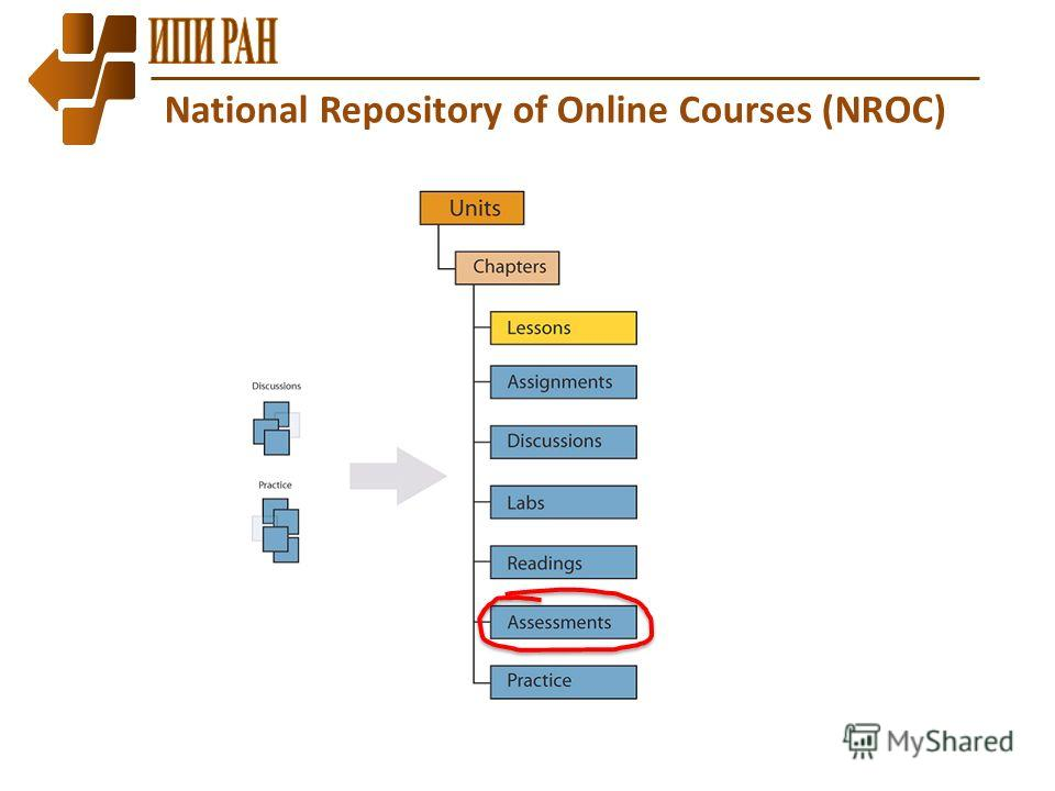 National Repository of Online Courses (NROC)