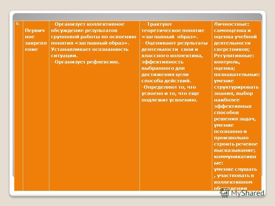 Структура технологической карты 5. Первич ное закрепл ение - Организует коллективное обсуждение результатов групповой работы по освоению понятия «заглавный образ». Устанавливает осознанность ситуации. - Организует рефлексию. - Трактуют теоретическое
