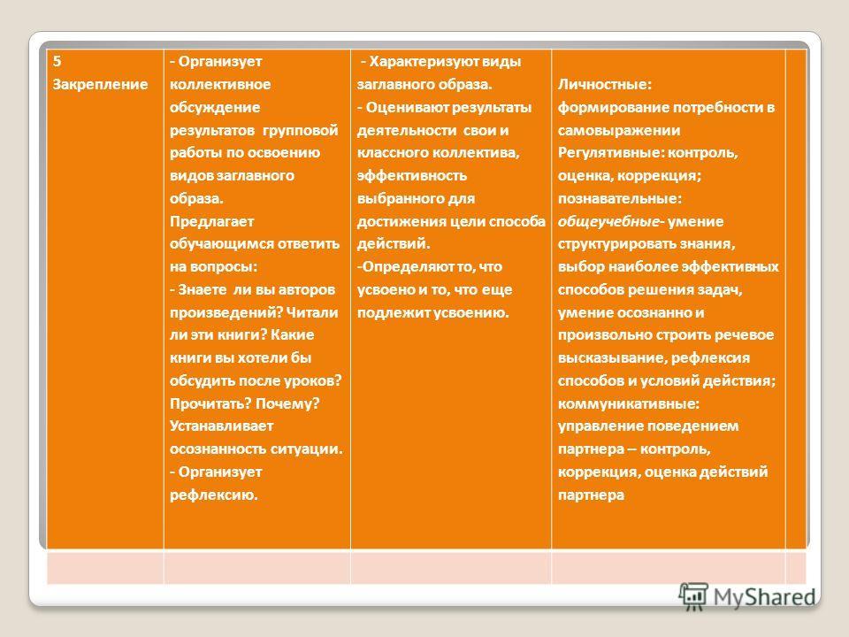 5 Закрепление - Организует коллективное обсуждение результатов групповой работы по освоению видов заглавного образа. Предлагает обучающимся ответить на вопросы: - Знаете ли вы авторов произведений? Читали ли эти книги? Какие книги вы хотели бы обсуди