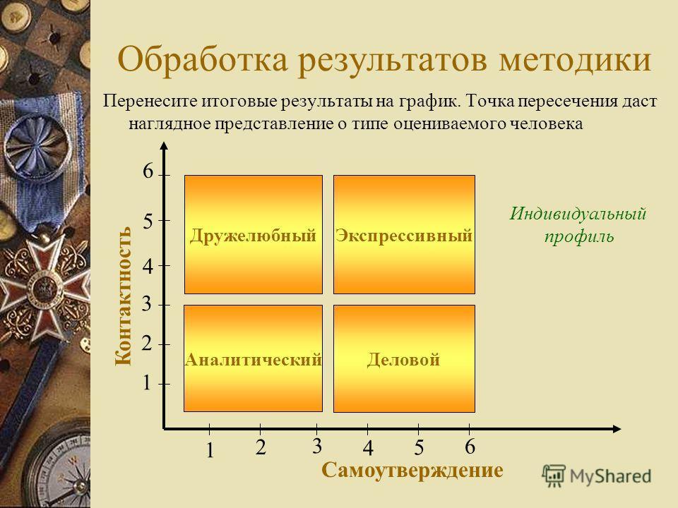 Методика оценки типа подчиненного 1.Прочитайте утверждения и выберите то, что в большей степени характеризует поведение рассматриваемого работника, особенности личности которого анализируются в рамках деловых взаимоотношений. 2.Начислите баллы соотве