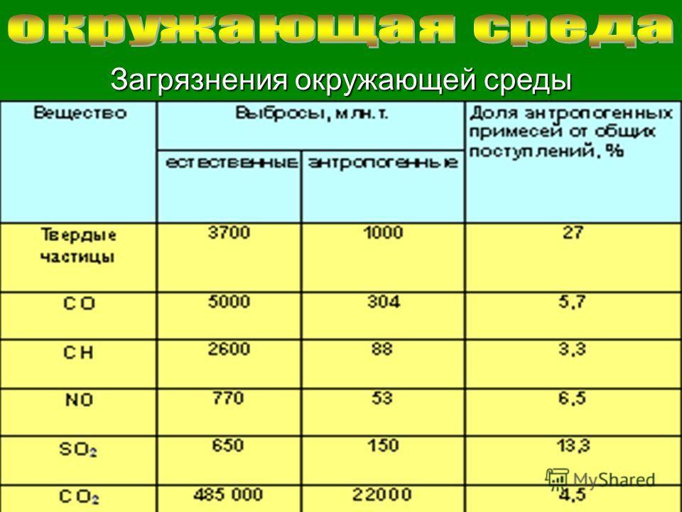 © 2007 Московский социально-гуманитарный институт Загрязнения окружающей среды
