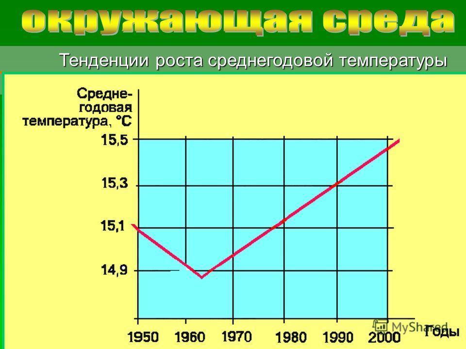 © 2007 Московский социально-гуманитарный институт Тенденции роста среднегодовой температуры Тенденции роста среднегодовой температуры