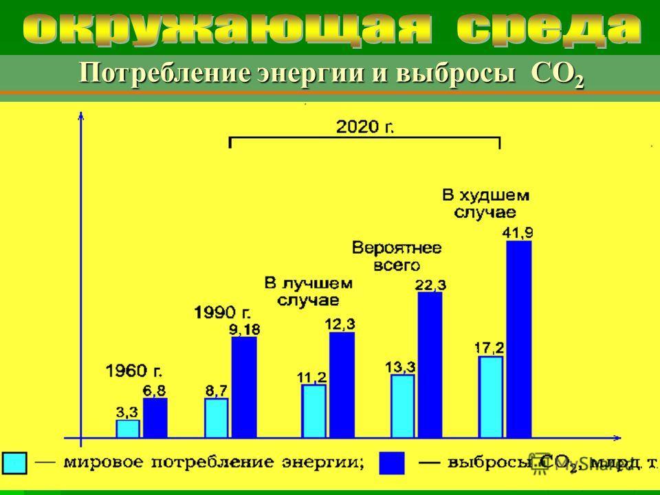 © 2007 Московский социально-гуманитарный институт Потребление энергии и выбросы СО 2 Потребление энергии и выбросы СО 2