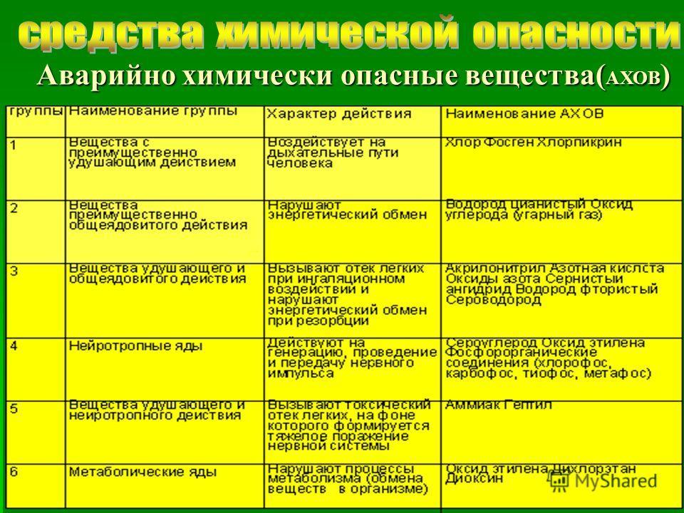 © 2007 Московский социально-гуманитарный институт Аварийно химически опасные вещества( АХОВ ) Аварийно химически опасные вещества( АХОВ )