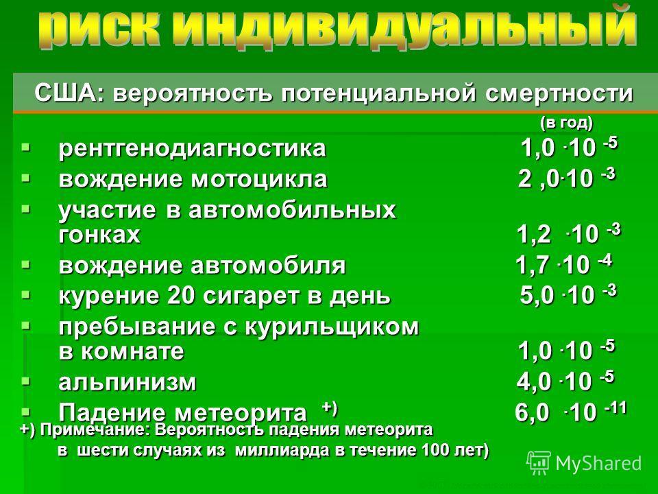 1. © 2007 Московский социально-гуманитарный институт США: вероятность потенциальной смертности США: вероятность потенциальной смертности (в год) (в год) рентгенодиагностика 1,0. 10 -5 рентгенодиагностика 1,0. 10 -5 вождение мотоцикла 2,0. 10 -3 вожде