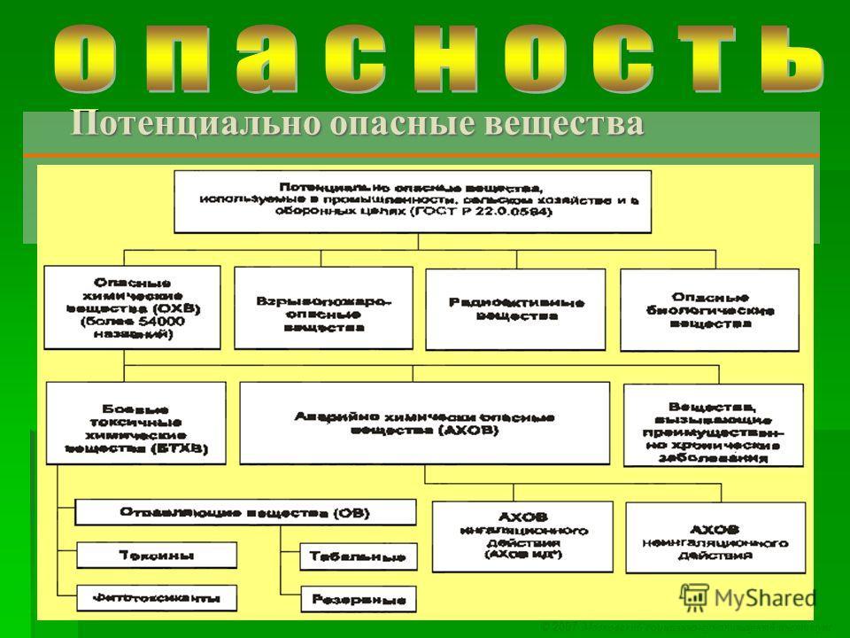 © 2007 Московский социально-гуманитарный институт Потенциально опасные вещества Потенциально опасные вещества