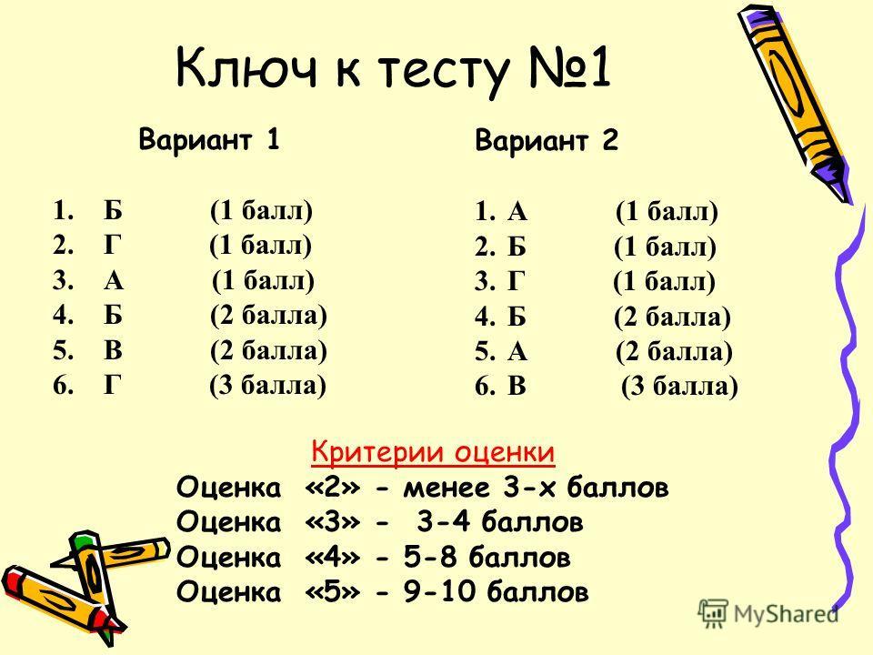 Ключ к тесту 1 Вариант 1 1.Б (1 балл) 2.Г (1 балл) 3.А (1 балл) 4.Б (2 балла) 5.В (2 балла) 6.Г (3 балла) Вариант 2 1.А (1 балл) 2.Б (1 балл) 3.Г (1 балл) 4.Б (2 балла) 5.А (2 балла) 6.В (3 балла) Критерии оценки Оценка «2» - менее 3-х баллов Оценка