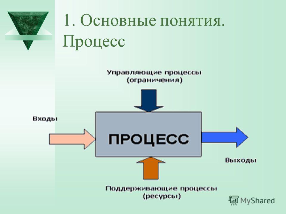 1. Основные понятия. Процесс