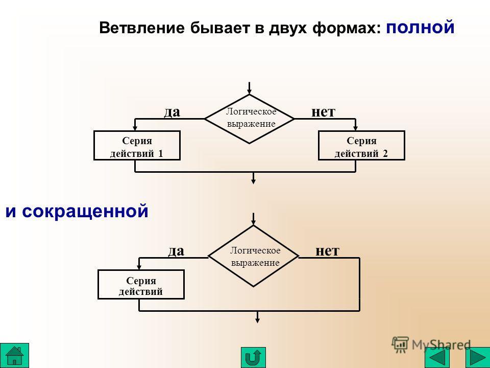 Ветвление бывает в двух формах: полной Серия действий 2 Серия действий 1 Логическое выражение данет Серия действий Логическое выражение данет и сокращенной