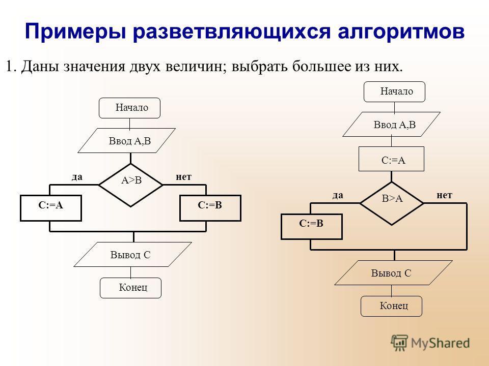 Примеры разветвляющихся алгоритмов 1. Даны значения двух величин; выбрать большее из них. C:=BC:=A A>B данет Вывод C Конец Начало Ввод A,B Начало Ввод A,B C:=A C:=B B>A данет Вывод C Конец