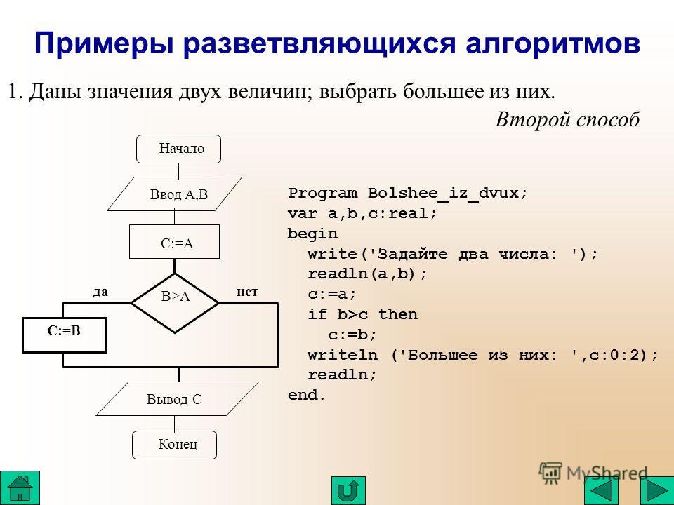Примеры разветвляющихся алгоритмов 1. Даны значения двух величин; выбрать большее из них. Второй способ Начало Ввод A,B C:=A C:=B B>A данет Вывод C Конец Program Bolshee_iz_dvux; var a,b,c:real; begin write('Задайте два числа: '); readln(a,b); c:=a;