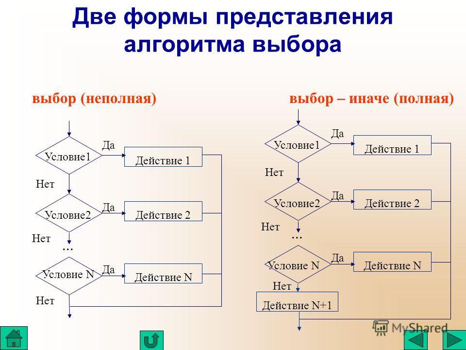 Две формы представления алгоритма выбора выбор (неполная) выбор – иначе (полная)... Действие 1 Действие 2 Действие N Условие1 Условие2 Условие N Да Нет... Действие 1 Действие 2 Действие N Условие1 Условие2 Условие N Да Нет Действие N+1
