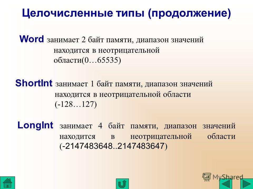 Целочисленные типы (продолжение) Word занимает 2 байт памяти, диапазон значений находится в неотрицательной области(0…65535) ShortInt занимает 1 байт памяти, диапазон значений находится в неотрицательной области (-128…127) LongInt занимает 4 байт пам