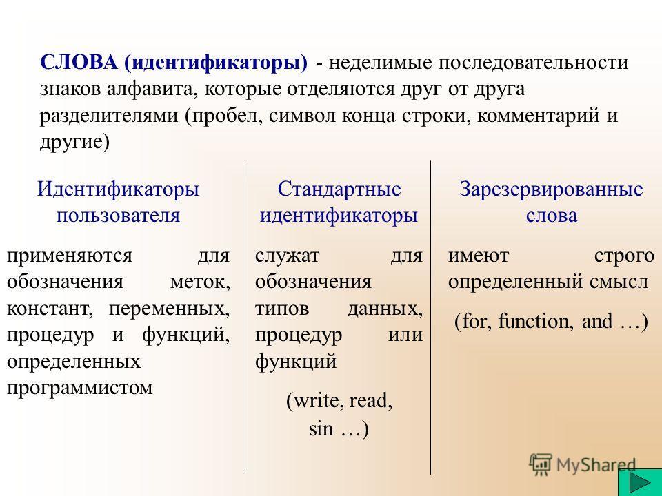 СЛОВА (идентификаторы) - неделимые последовательности знаков алфавита, которые отделяются друг от друга разделителями (пробел, символ конца строки, комментарий и другие) Идентификаторы пользователя применяются для обозначения меток, констант, перемен