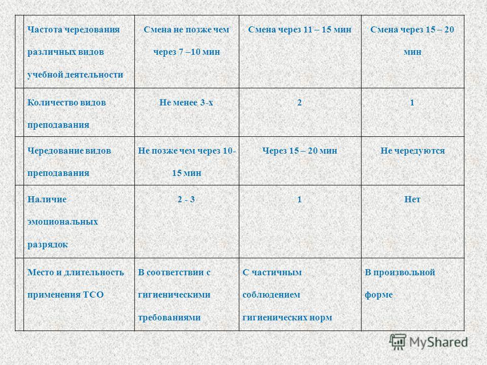 Частота чередования различных видов учебной деятельности Смена не позже чем через 7 –10 мин Смена через 11 – 15 мин Смена через 15 – 20 мин Количество видов преподавания Не менее 3-х21 Чередование видов преподавания Не позже чем через 10- 15 мин Чере